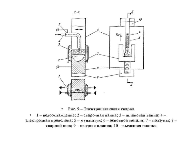 Электрошлаковая сварка: сущность процесса, области применения, оборудование, плюсы и минусы, наплавка металла на детали – дуговая сварка на svarka.guru
