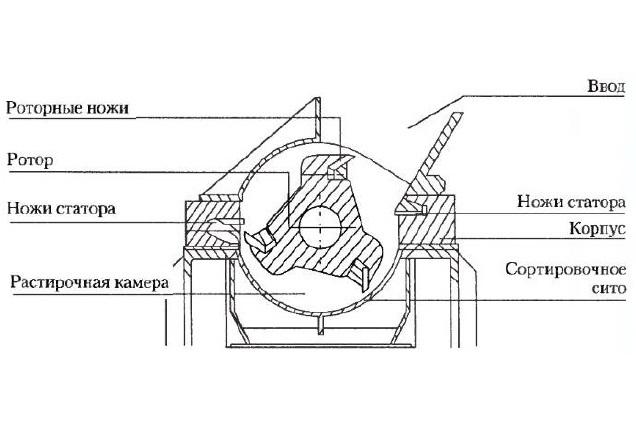 Дробилки и шредеры для пластика: виды измельчителей пластмассы, промышленное и мини оборудование для дробления полимеров, обзор производителей и цены