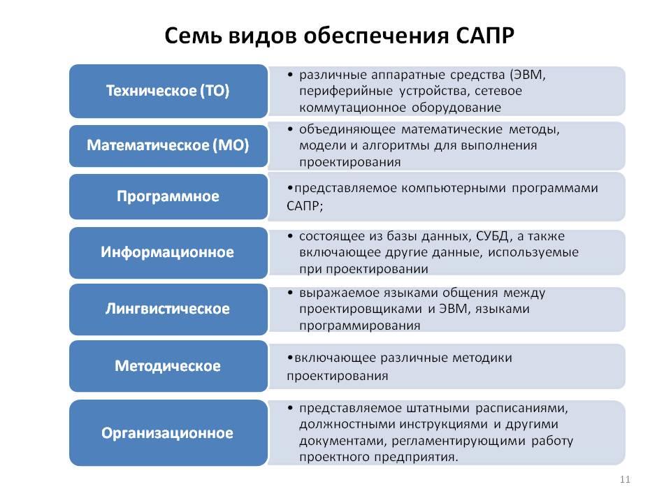 Обзор популярных систем автоматизированного проектирования (cad)