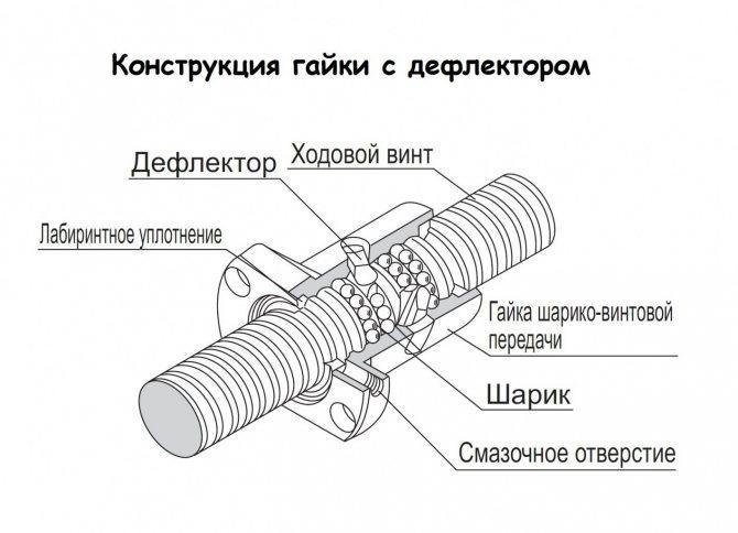 Прецизионные катаные шарико-винтовые передачи: купить прецизионные катаные шарико-винтовые пары по недорогой цене