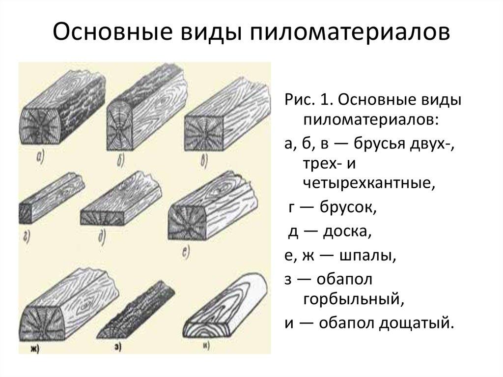 Лесоматериалы: классификация и технология производства