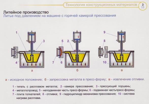 Центробежное литье – метод получения точных заготовок