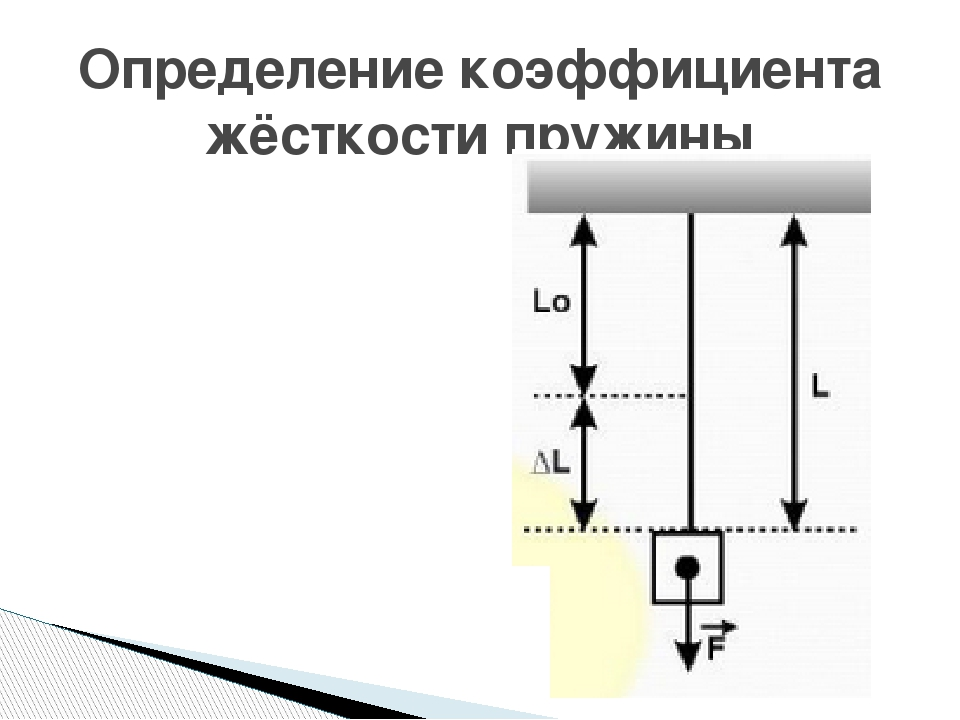 Коэффициент жесткости пружины