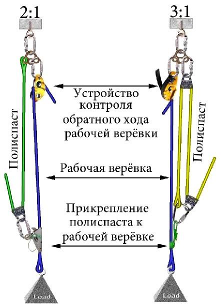 Полиспасты. назначение и устройство   проинструмент