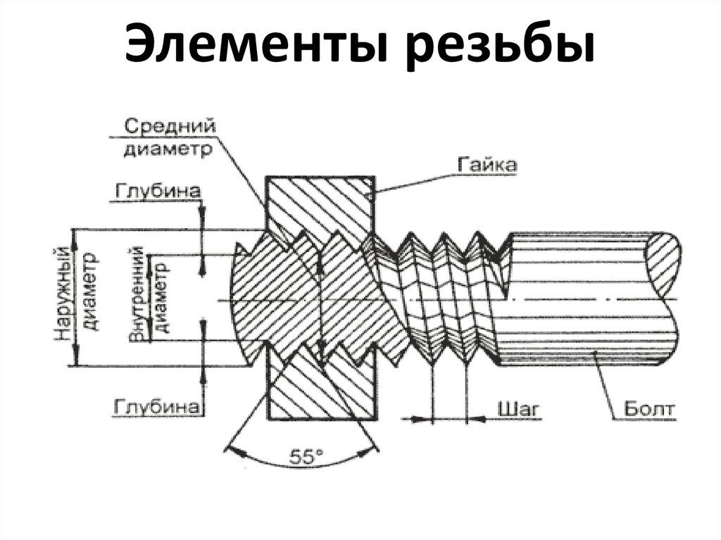 Резьбомер. что это такое и как пользоваться | строительный вестник