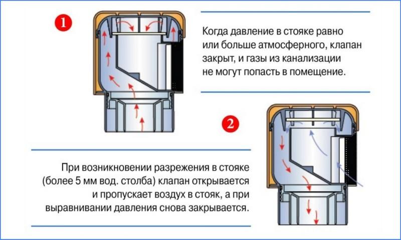 Обратный клапан в насосной станции