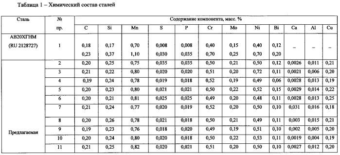 А2 нержавейка оптом в москве по низкой цене от компании машкрепёж