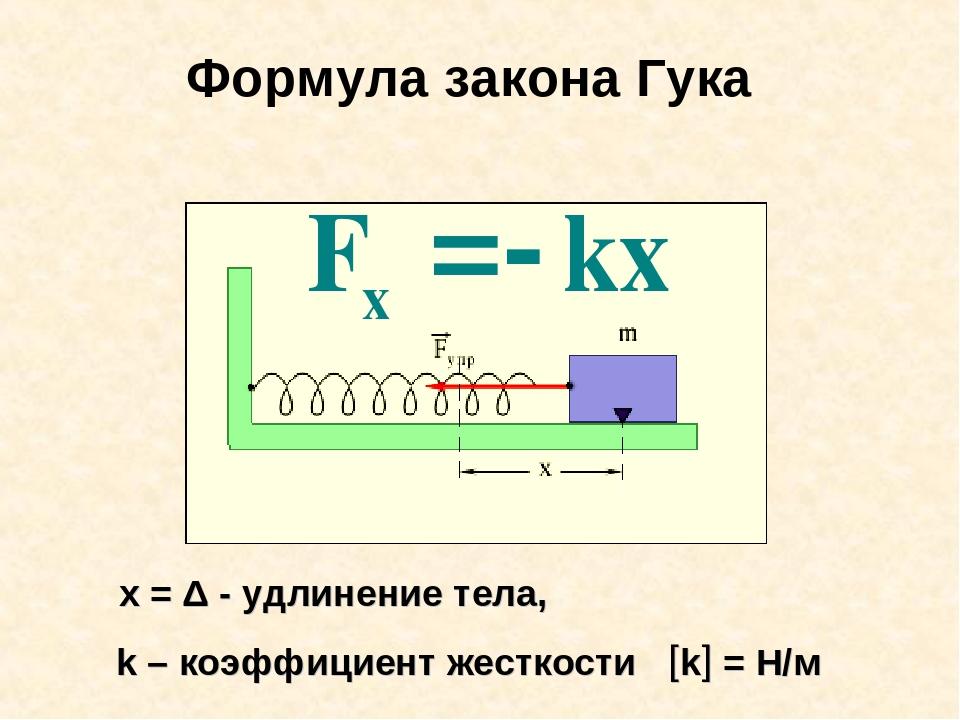 Жесткость пружины — формула и примеры расчетов