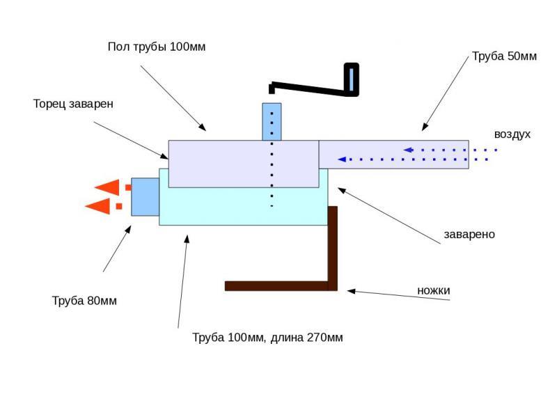 Горелка на отработанном масле по принципу роберта бабингтона – советы по ремонту