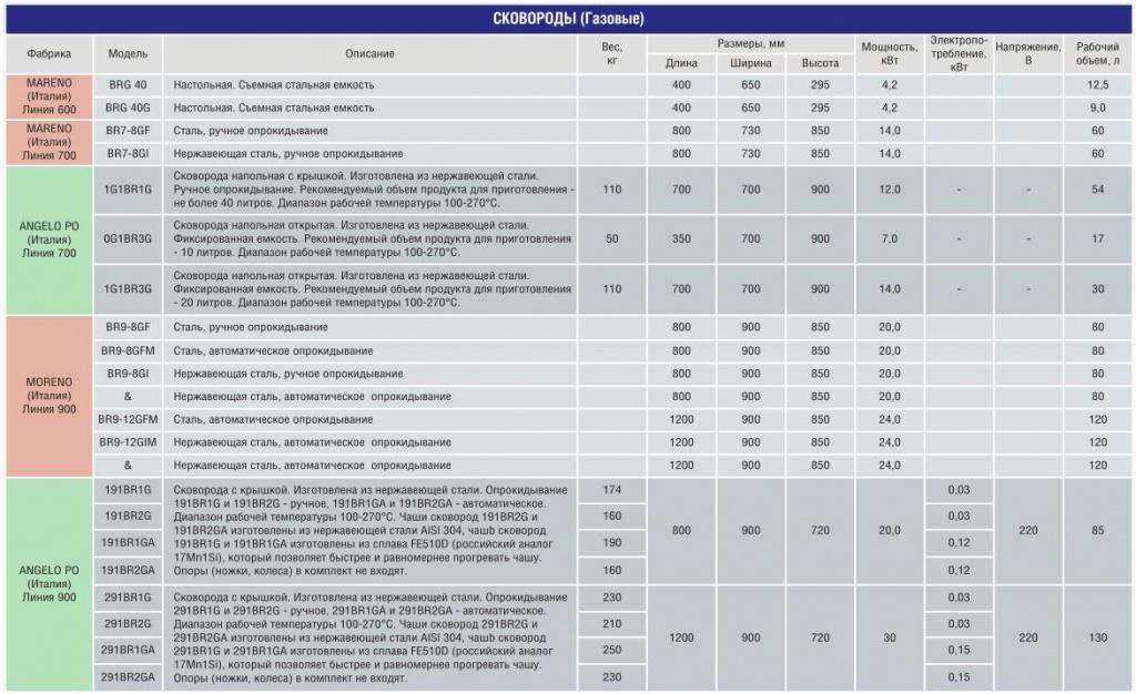 Нержавейка aisi 430 и 304: что лучше? разница в составе, свойствах и области применения