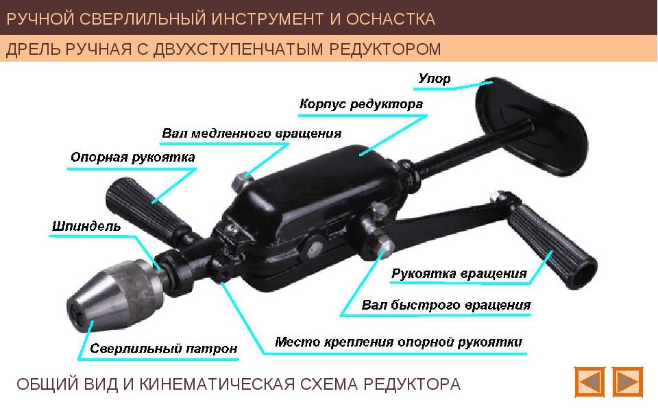 Инструмент уоловорот ручной: чем отличается дрель от коловорота