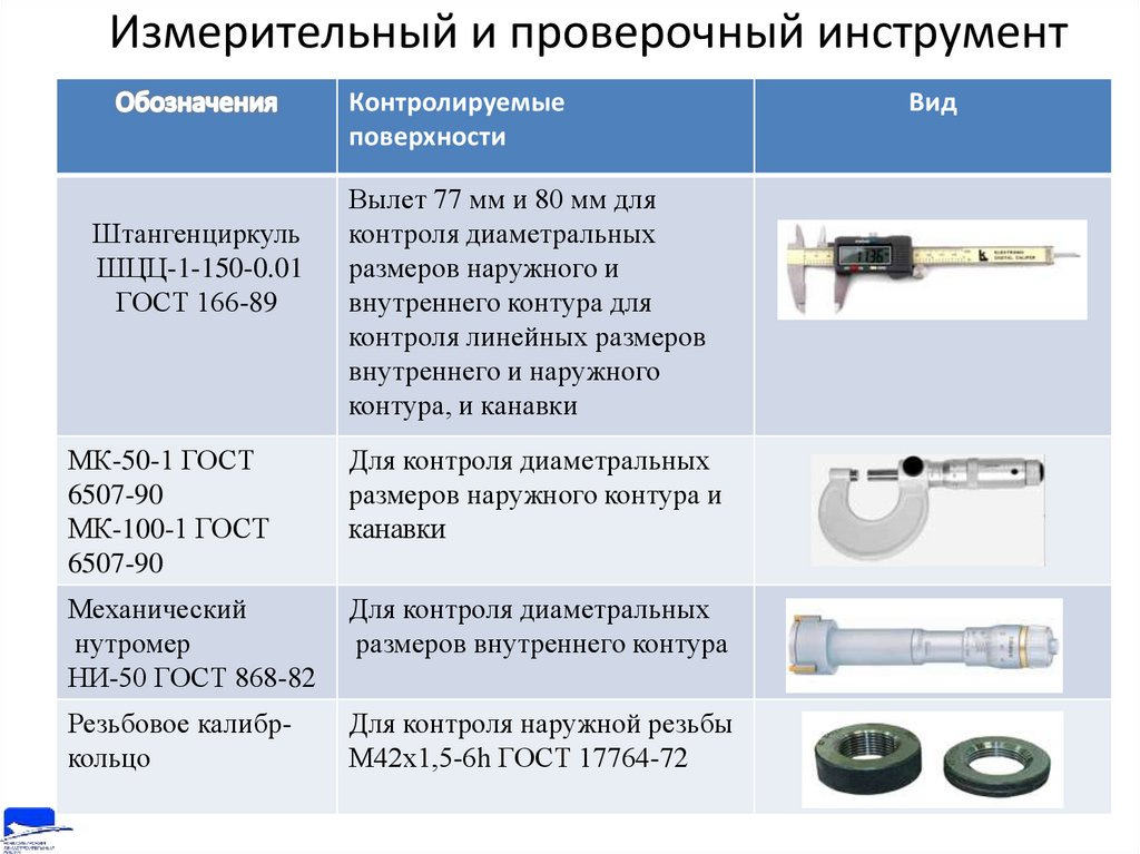 Измерительные инструменты — назначение, контроль, виды, ремонт