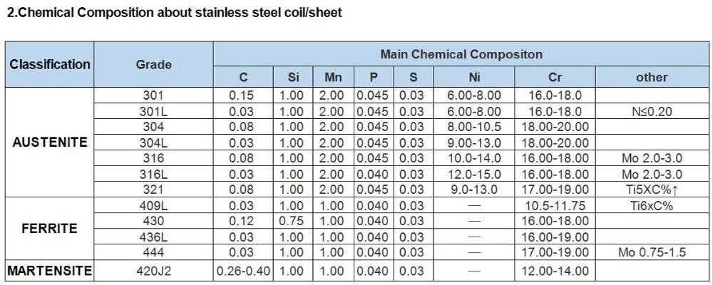 Отличие пищевой нержавейки от обычной - всё про металл и металлообработку