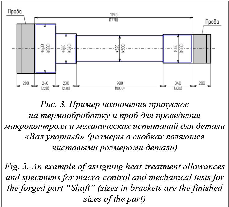 Припуск на механическую обработку: определение, назначение, расчет