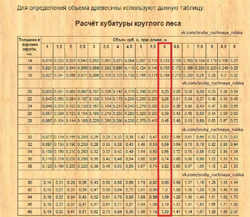 Кубатурник пиломатериала: таблица и расчет количества досок в кубе, кубатура пиломатериалов 6 метров и других размеров