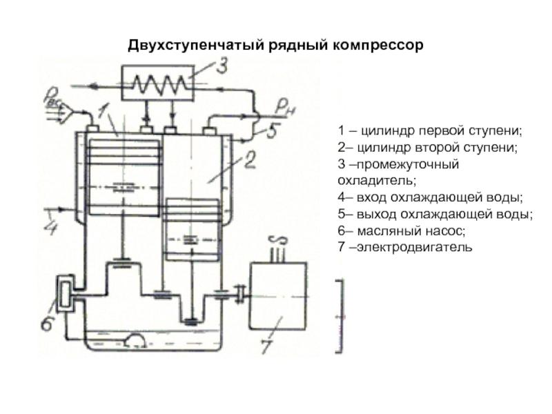 Принцип работы безмасляного поршневого компрессора