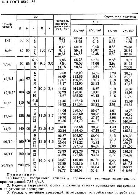 Характеристики равнополочного уголка с размерами 50х50х5