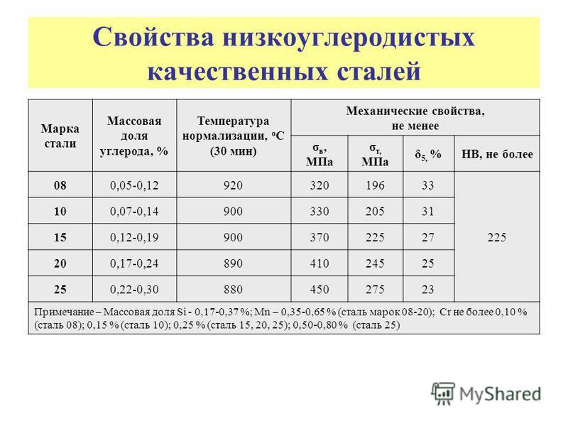 Обозначение стали конструкционной углеродистой качественной (гост 1050-88)   pro-techinfo