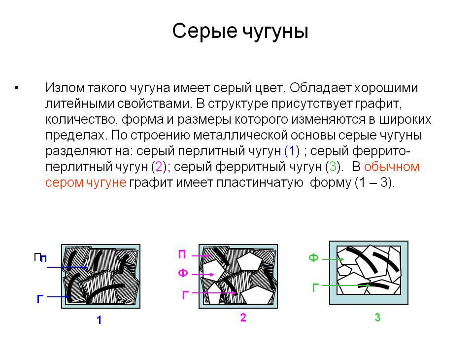 Чугун. виды, классификация, характеристики чугунов.