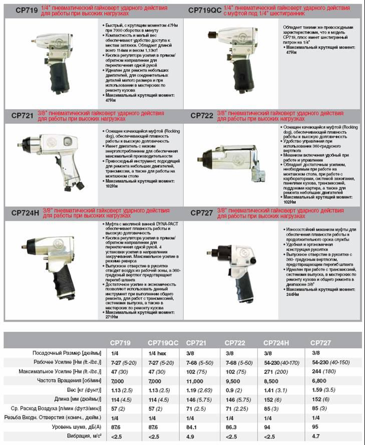 Пневматические гайковерты: угловые и моментные пневмомодели. как выбрать воздушный компрессор? рейтинг лучших устройств для гаража