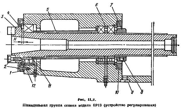 Шпиндель фрезерного станка. типы и системы охлаждения.
