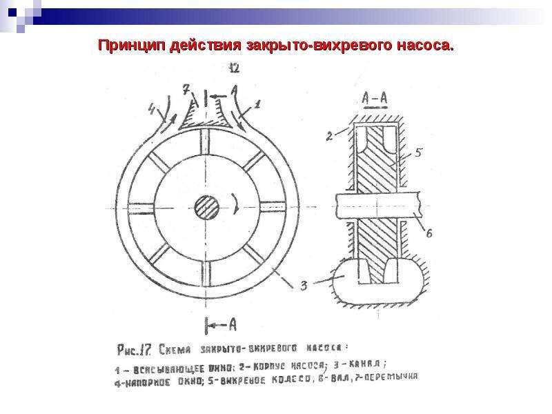 Погружные центробежные насосы для скважины: устройство, принцип работы, сферы применения