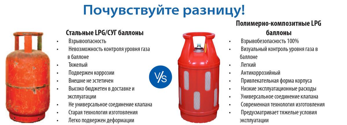 Композитный газовый баллон — преимущества использования евробаллонов