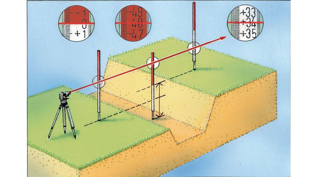 Лазерный уровень: что это, принцип действия устройства, как им пользоваться, критерии выбора нивелира, рейтинг лучших производителей