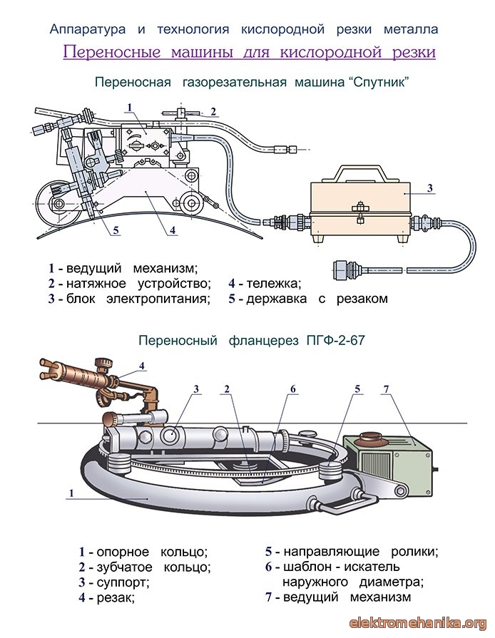 Газовая сварка и резка металлов: технология, аппаратура и оборудование