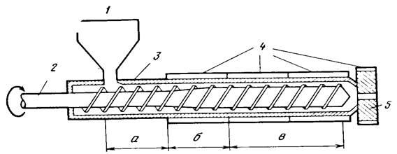 Шнековые транспортеры: устройство, виды, характеристики, расчет производительности