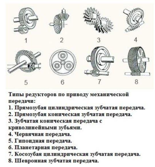 Конструкция редукторов