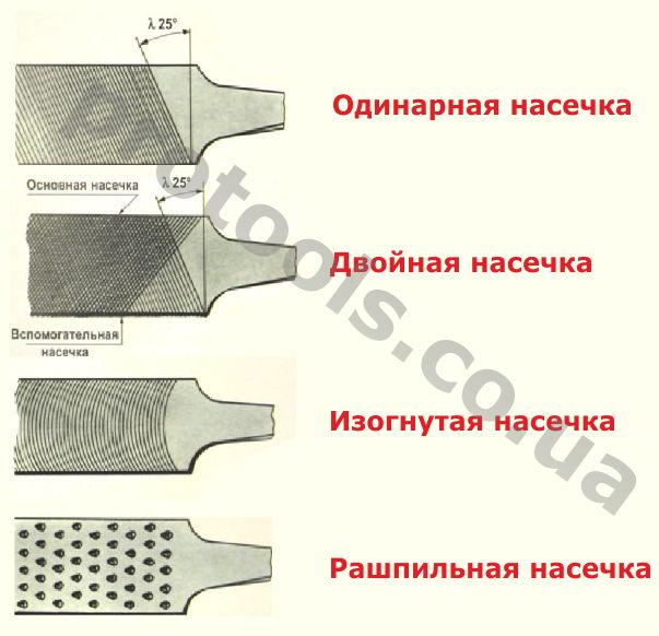 Виды напильника