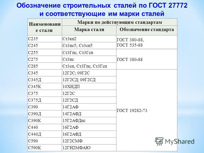 Сталь 17Г1С конструкционная низколегированная