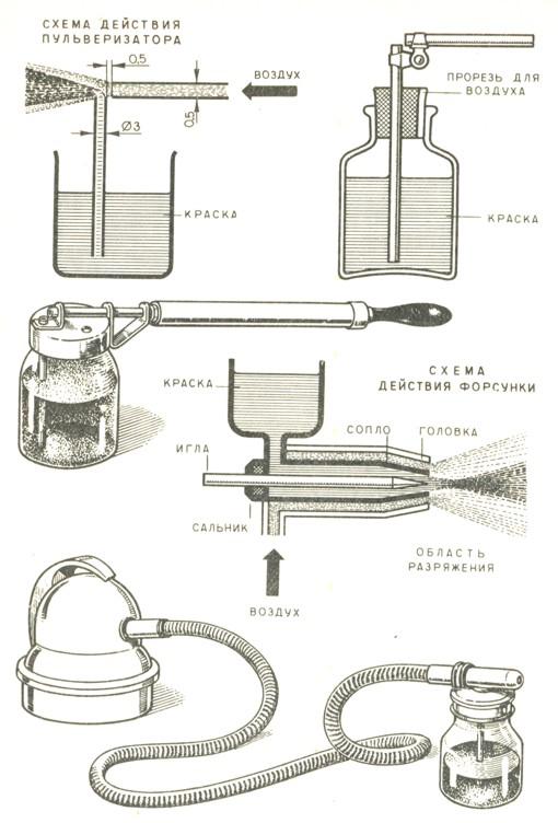 Распылители для воды: как работают, где применяются?