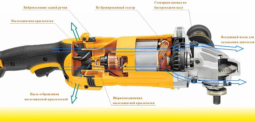 Угловая шлифовальная машина (ушм): устройство, характеристики