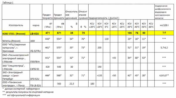 Технические характеристики и области применения электродов lb-52u
