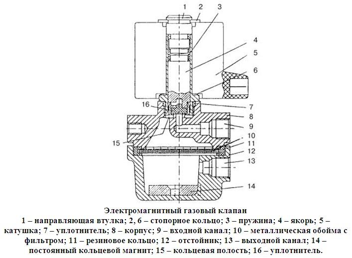 Соленоидный вентиль: принцип работы электромагнитного клапана, устройство, подключение