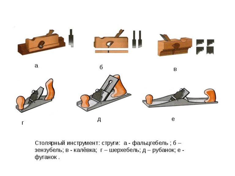 Отличия фуганка от рубанка, назначение инструментов, виды