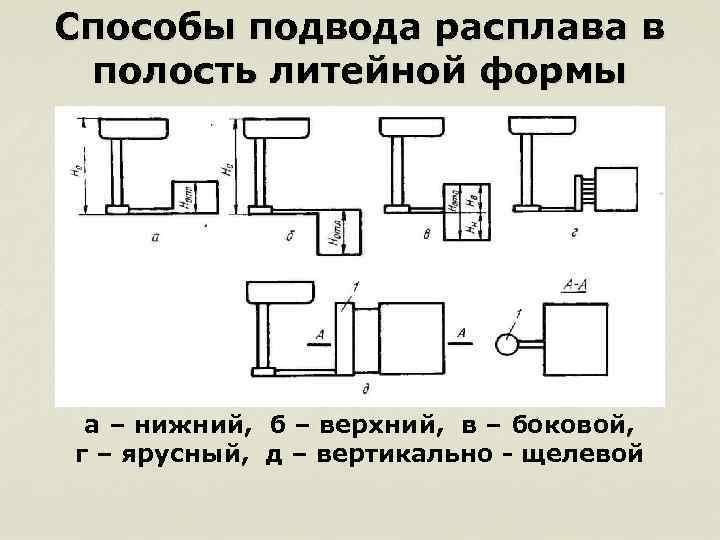 Литейная форма и ее основные элементы