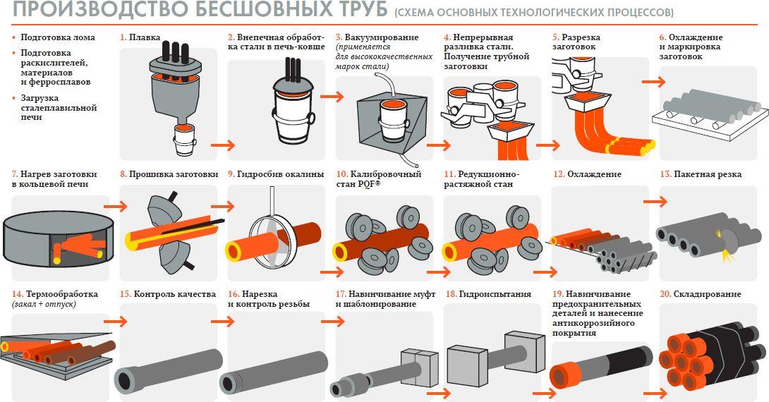 Изготовление болтов. накатывание резьбы при производстве болтов.