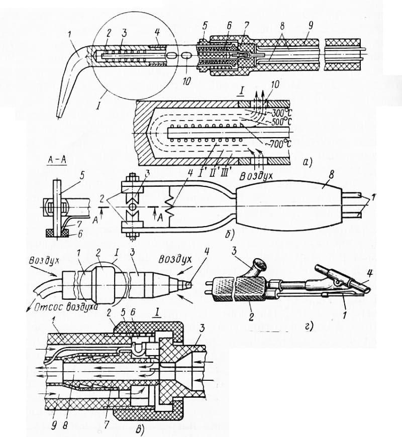 Изготовление паяльника в домашних условиях: порядок сборки инструмента