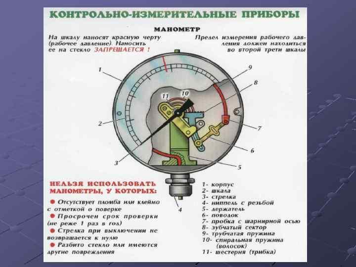 Показания манометра должны быть во второй трети. необходимые метки на манометрах