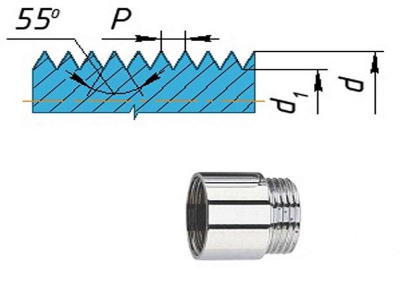 Как измерить резьбу. таблица резьб | строительный вестник