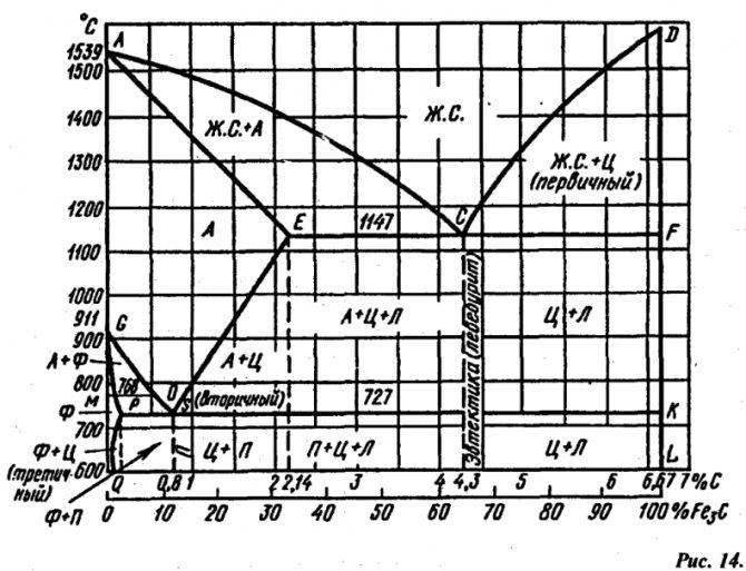 В системе железо — углерод существуют следующие фазы: жидкая фаза, феррит, аустенит, цементит, графит.