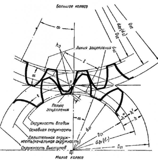 Что такое модуль шестерни? как вычислить модуль зубчатого колеса