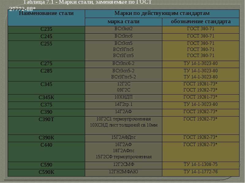 Таблицы зарубежных аналогов отечественных сталей и сплавов в екатеринбурге