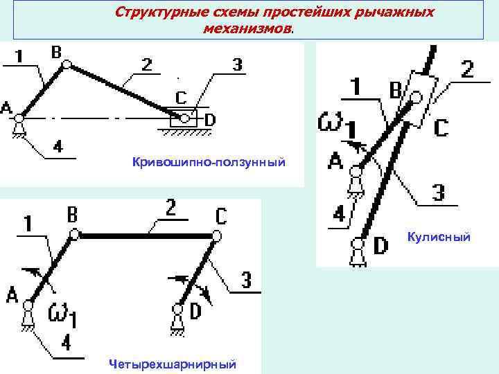 Кривошипно-ползунный механизм, его структура, схема, анализ