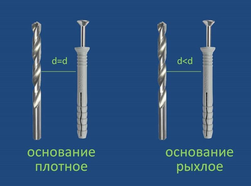 Отверстие под дюбель. виды инструмента и порядок сверления   машкрепеж