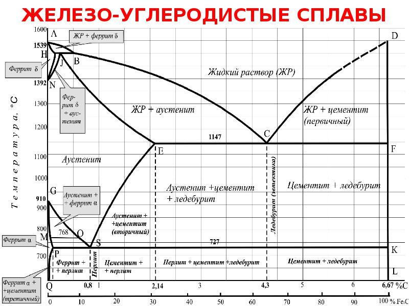 Диаграмма железа-углерода. диаграмма состояния системы железо-углерод