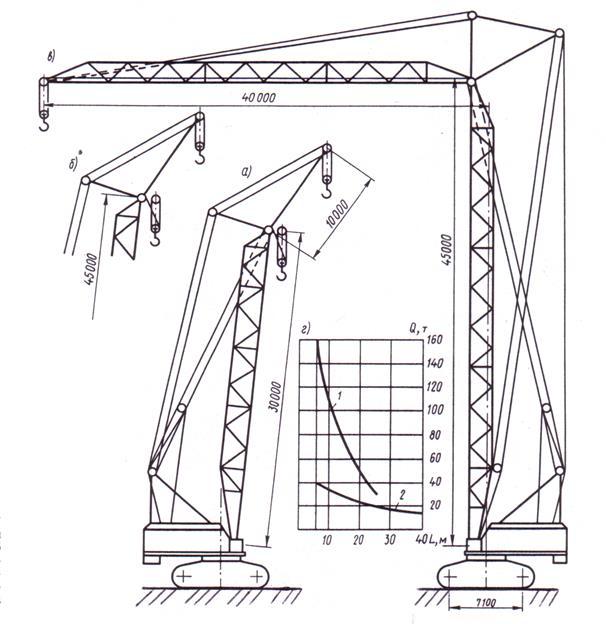 Классификация грузоподъёмных кранов по конструкции